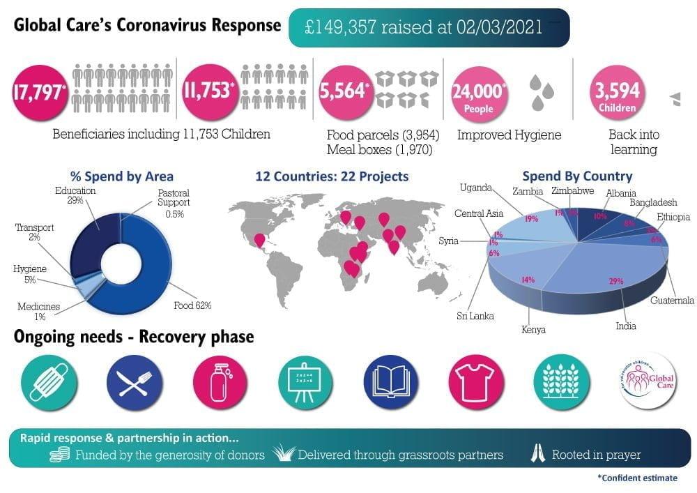 infographic displaying data regarding how Global Care has spent the money raised in response to the coronavirus crisis